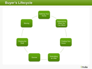 buyers_lifecycle